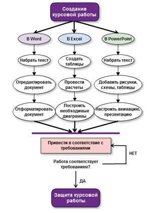 Михеева О П Визуализация бизнес процессов учебной деятельности  Рис 2 Диаграмма действий бизнес процесса Создание курсовой работы
